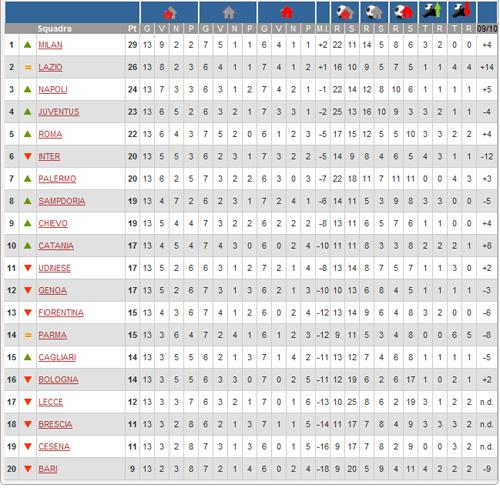 Classifica Serie A 13a Giornata 2010 11 Juve News Notizie Sulla Juventus
