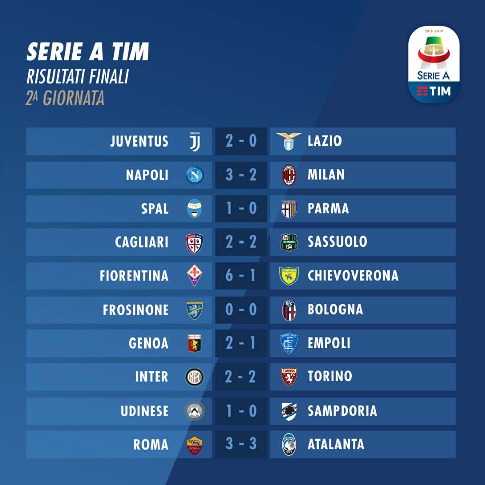Risultati 2a giornata Serie A 2018/2019