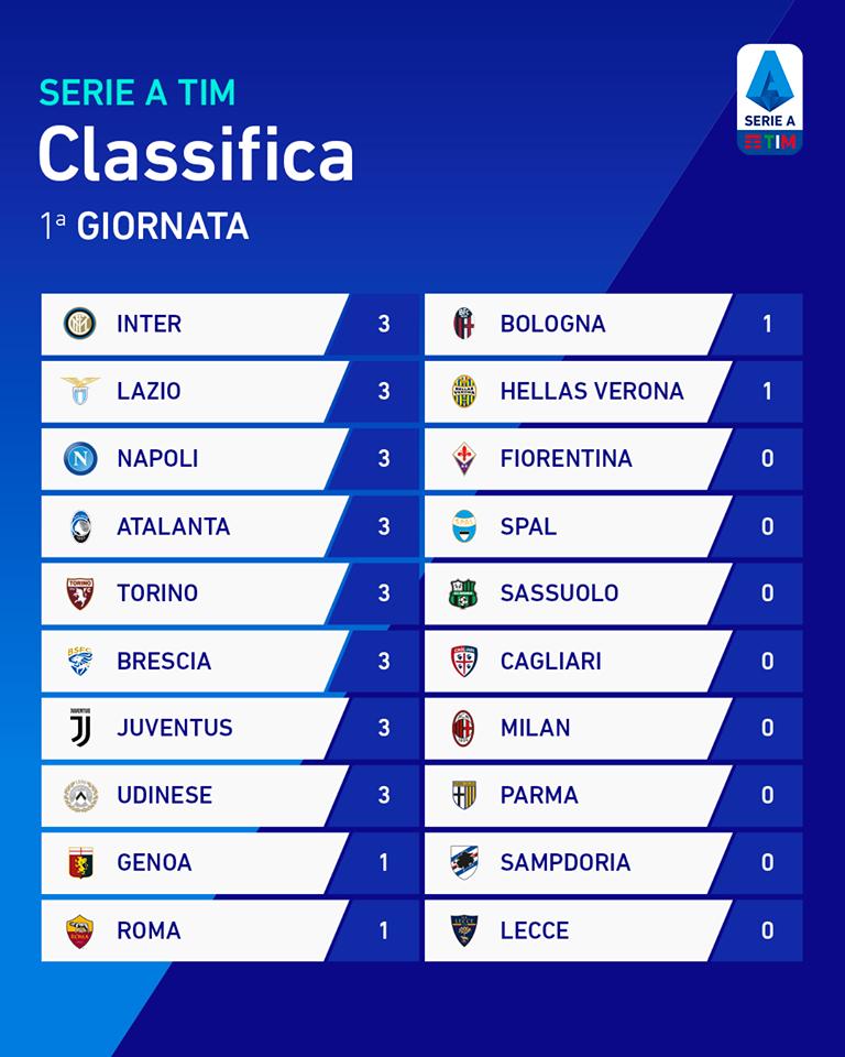 Classifica 1a Giornata Serie A 2019 2020 Juve News Notizie Sulla Juventus