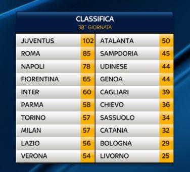 Classifica finale Serie A 2013-2014